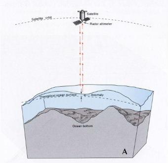 altimetry_measurement.jpg